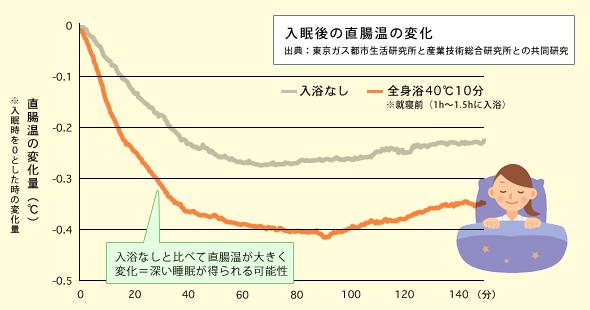 入眠後の直腸温の変化
