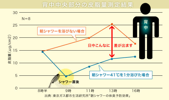 背中中央部の皮脂量測定結果