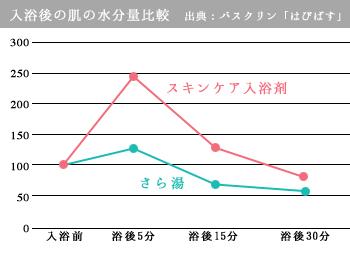 入浴後の肌の水分量比較グラフ